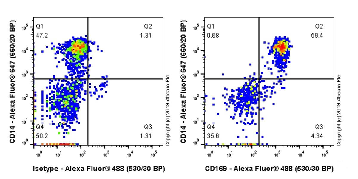 Flow Cytometry - Anti-Sialoadhesin/CD169 antibody [SP213] - BSA and Azide free (ab245735)