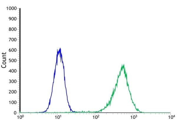 Flow Cytometry - Anti-Indoleamine 2, 3-dioxygenase antibody [SP260] - BSA and Azide free (ab245737)