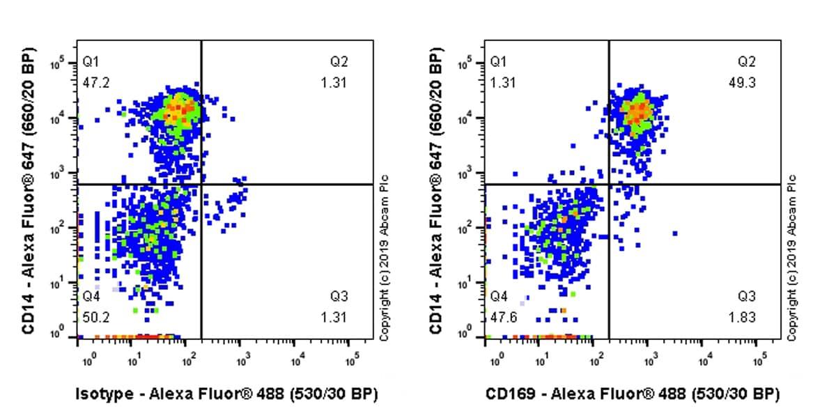 Flow Cytometry - Anti-Sialoadhesin/CD169 antibody [SP216] - BSA and Azide free (ab245742)