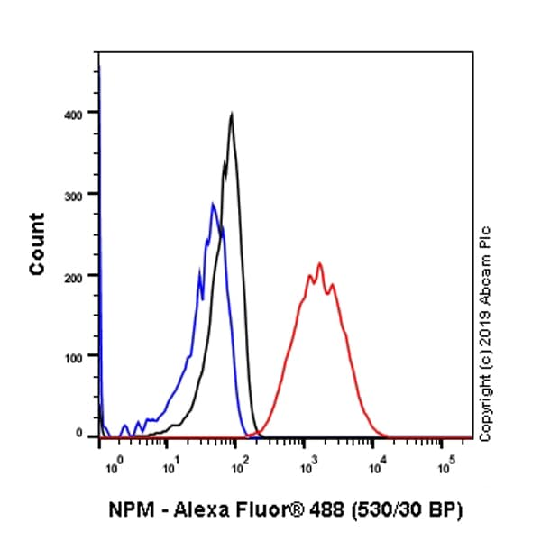 Flow Cytometry - Anti-Nucleophosmin antibody [SP236] - BSA and Azide free (ab245744)
