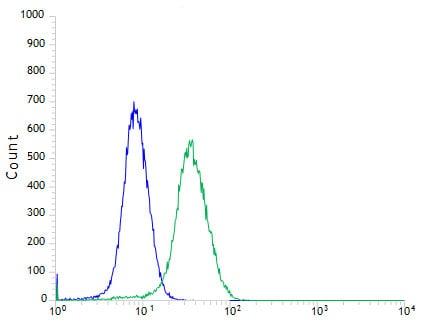 Flow Cytometry - Anti-CD103 antibody [SP301] - BSA and Azide free (ab245746)