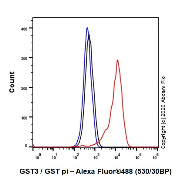 Flow Cytometry - Anti-GST3 / GST pi antibody [EPR8263] - BSA and Azide free (ab245762)