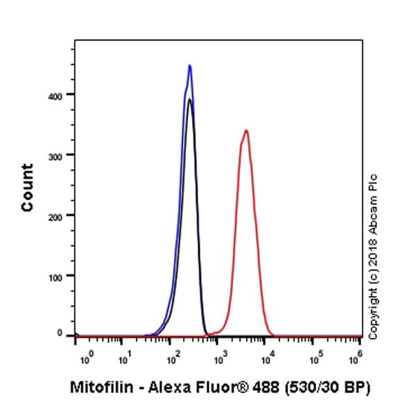 Flow Cytometry - Anti-Mitofilin antibody [EPR8749] - BSA and Azide free (ab245764)