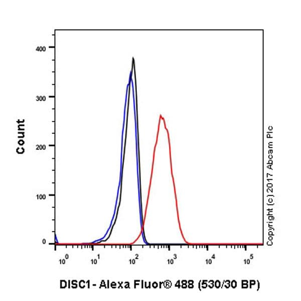 Flow Cytometry - Anti-DISC1 antibody [EPR14684] - BSA and Azide free (ab245775)