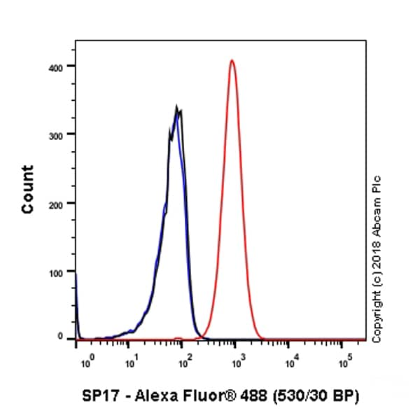 Flow Cytometry - Anti-SP17 antibody [EP6496] - BSA and Azide free (ab245780)