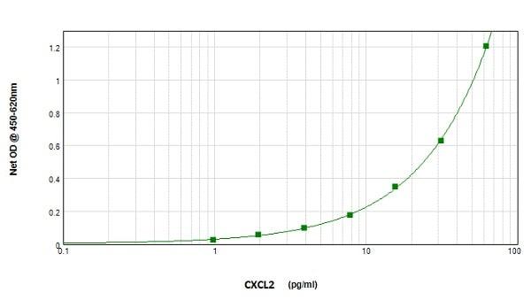 Sandwich ELISA - Biotin Anti-CXCL2 antibody (ab245843)