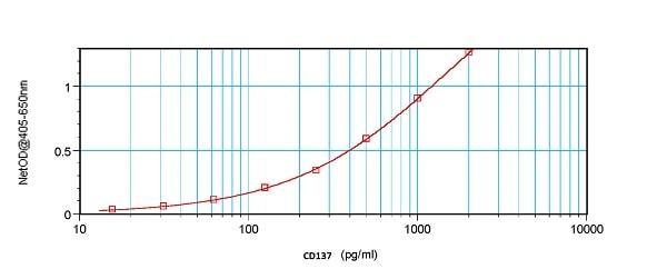 Sandwich ELISA - Biotin Anti-CD137 antibody (ab245844)