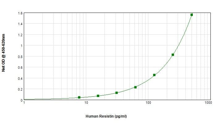 Sandwich ELISA - Biotin Anti-Resistin antibody (ab245845)
