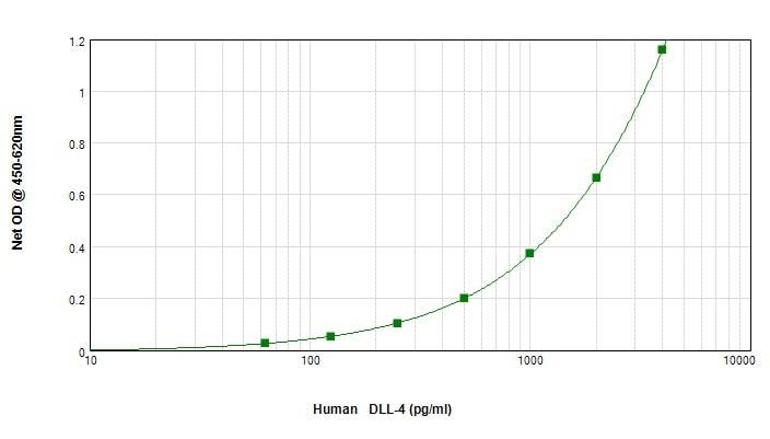 Sandwich ELISA - Anti-DLL4 antibody (Biotin) (ab245848)