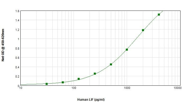 Sandwich ELISA - Anti-LIF antibody (Biotin) (ab245854)