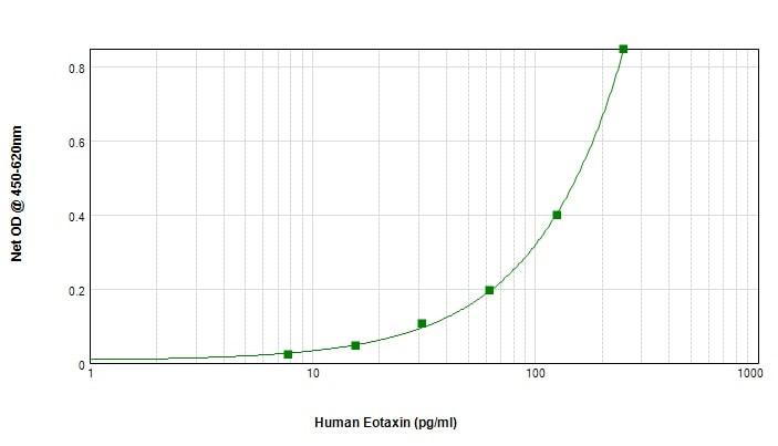 Sandwich ELISA - Anti-Eotaxin antibody (Biotin) (ab245855)