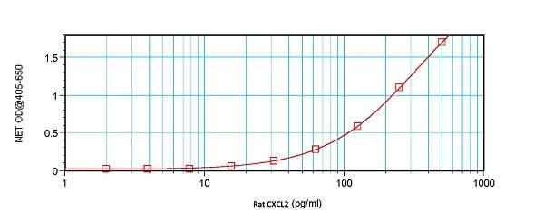 Sandwich ELISA - Anti-CXCL2 antibody (Biotin) (ab245861)