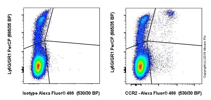 Flow Cytometry - Anti-CCR2 antibody [EPR20844] (Alexa Fluor® 488) (ab245896)