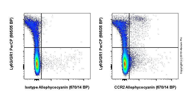 Flow Cytometry - APC Anti-CCR2 antibody [EPR20844] (ab245898)