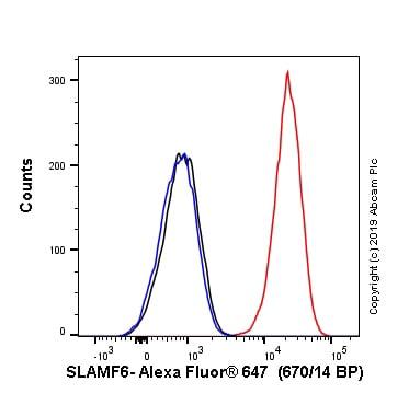 Flow Cytometry - Alexa Fluor® 647 Anti-SLAMF6 antibody [EPR22170] (ab245900)