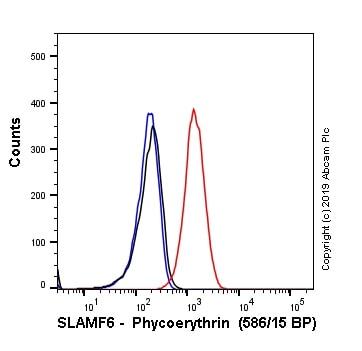 Flow Cytometry - Anti-SLAMF6 antibody [EPR22170] (Phycoerythrin) (ab245902)