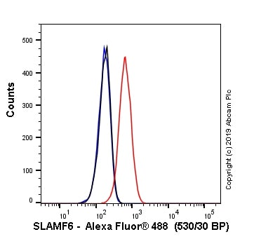 Flow Cytometry - Anti-SLAMF6 antibody [EPR22170] (Alexa Fluor® 488) (ab245910)