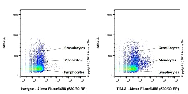 Flow Cytometry - Anti-TIM 3 antibody [EPR22285-13] (ab245941)