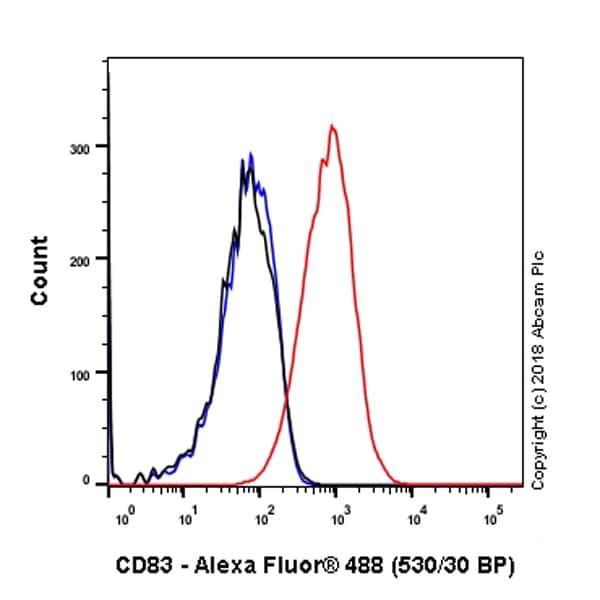 Flow Cytometry - Anti-CD83 antibody [EPR22405] - BSA and Azide free (ab245986)