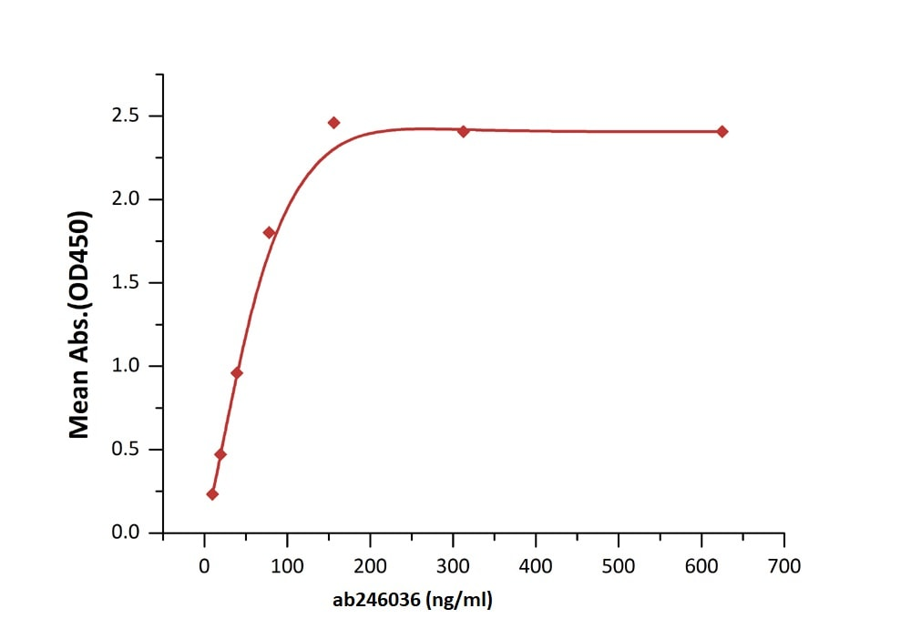 Functional Studies -  Human CD30 protein (Active) (ab246036)