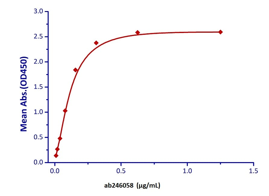 Functional Studies - Recombinant human CD86 protein (Active) (Biotin) (ab246058)