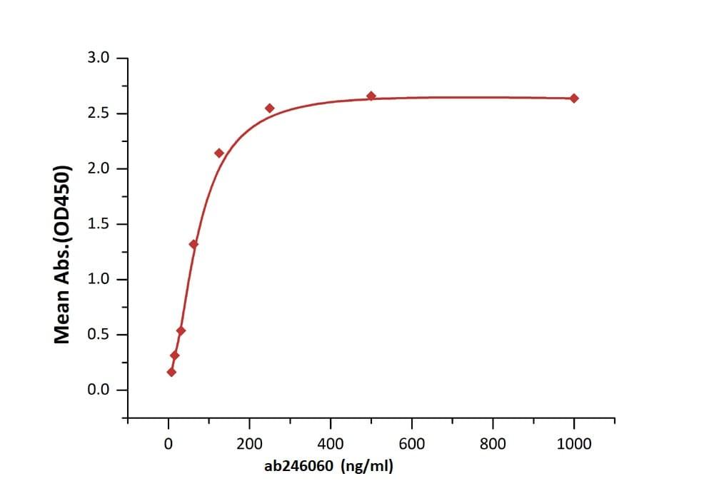 Functional Studies - Recombinant human Folate Binding Protein/FBP (Active) (Biotin) (ab246060)