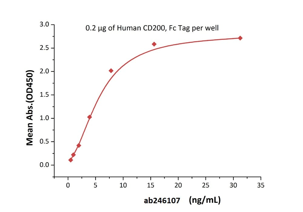 Functional Studies - Recombinant human CD200R protein (Active) (Biotin) (ab246107)
