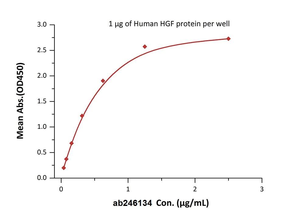 Functional Studies - Recombinant human Met (c-Met) protein (Active) (Biotin) (ab246134)