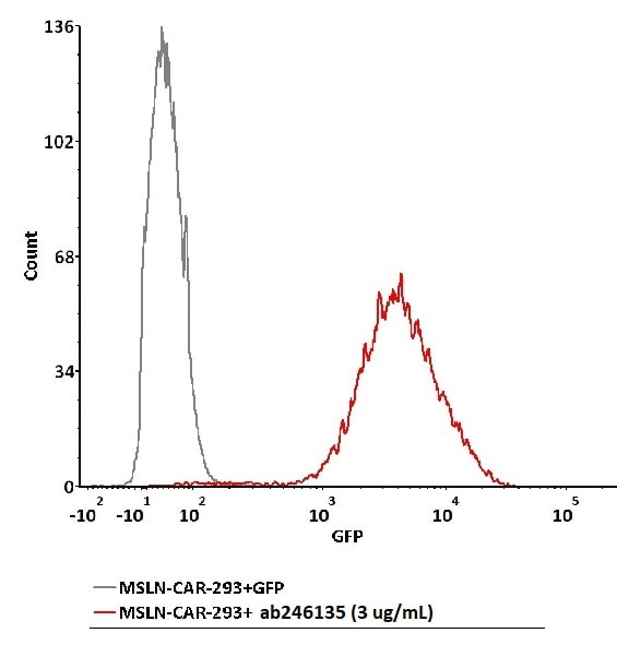 Flow Cytometry - Recombinant human Mesothelin protein (Active) (ab246135)