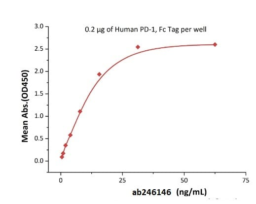 Functional Studies - Recombinant human PD-L2 protein (Active) (Biotin) (ab246146)
