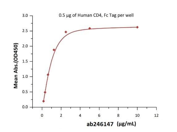 Functional Studies - Recombinant HIV1 gp120 protein (Active) (Biotin) (ab246147)