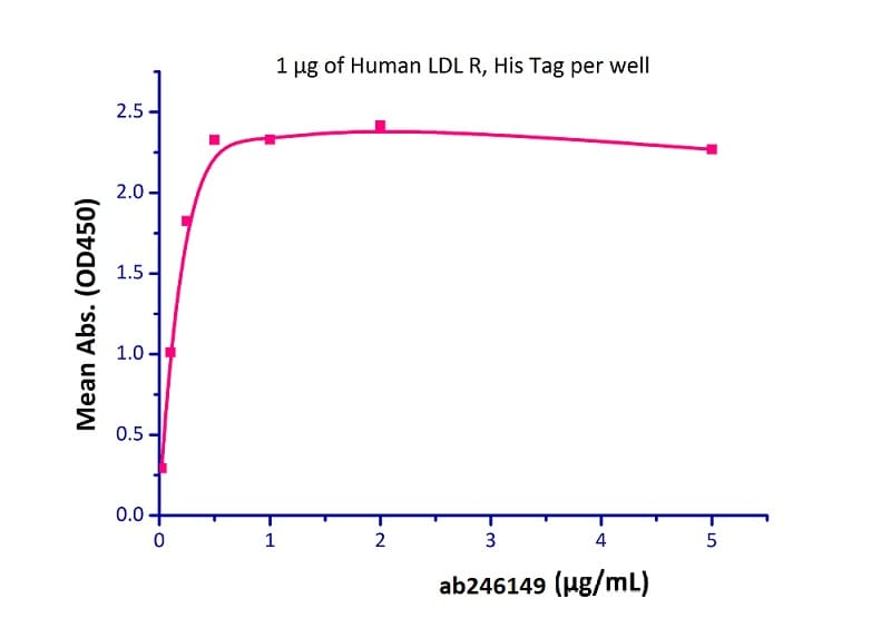 Functional Studies - Recombinant human PCSK9 (mutated D374 Y) protein (Active) (Biotin) (ab246149)