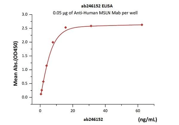 Functional Studies - Recombinant human Mesothelin protein (Active) (Biotin) (ab246152)