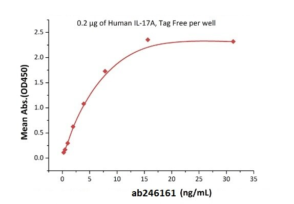 Functional Studies - Recombinant human IL-17RA Receptor protein (Active) (Biotin) (ab246161)