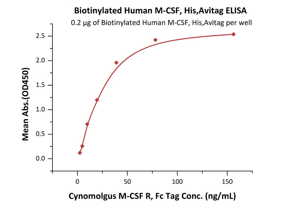 Functional Studies - Recombinant human M-CSF protein (Active) (Biotin) (ab246167)