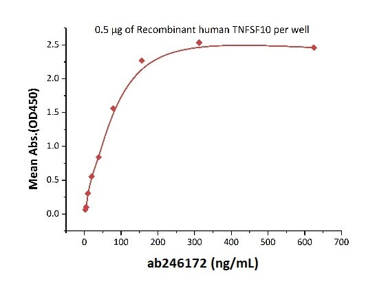 Functional Studies - Recombinant human DR5 protein (Active) (Biotin) (ab246172)