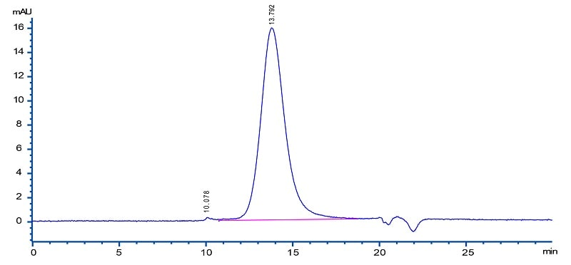 HPLC - Recombinant mouse TNF alpha protein (Active) (Biotin) (ab246176)
