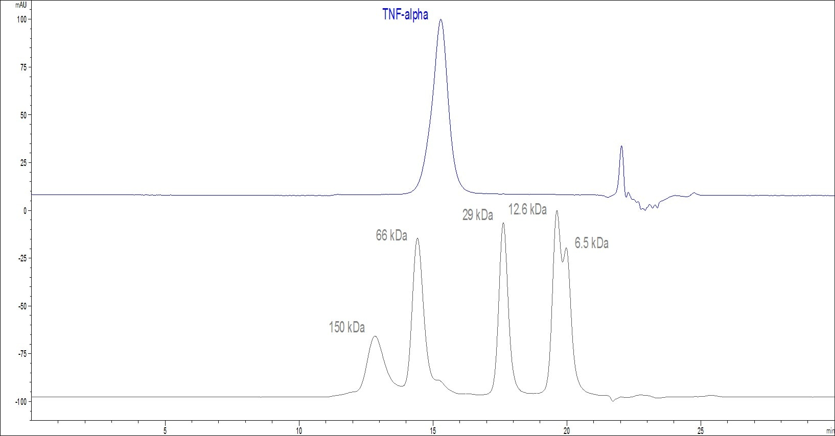 Functional Studies - Recombinant mouse TNF alpha protein (Active) (Biotin) (ab246176)