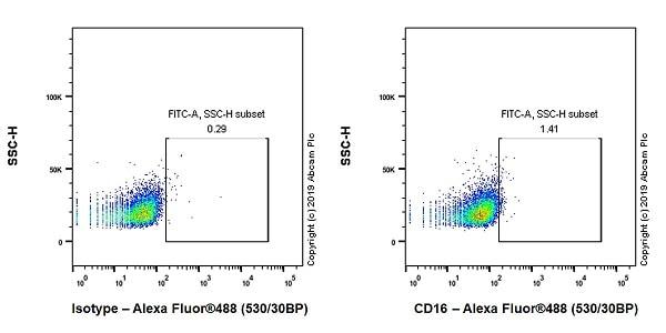 Flow Cytometry - Anti-CD16 antibody [EPR22409-124] (ab246222)