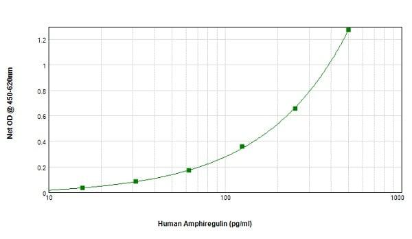 Sandwich ELISA - Biotin Anti-Amphiregulin antibody (ab246313)