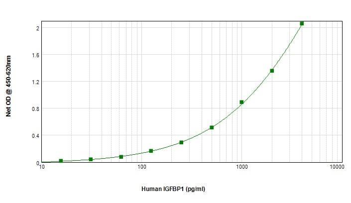 Sandwich ELISA - Biotin Anti-IGFBP1 antibody (ab246315)