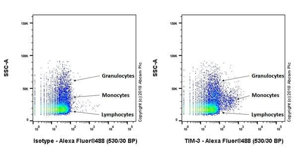 Flow Cytometry - Anti-TIM 3 antibody [EPR22285-13] - BSA and Azide free (ab246318)