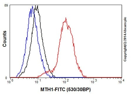 Flow Cytometry - Anti-MTH1 antibody [EPR15934-50] - BSA and Azide free (ab246327)