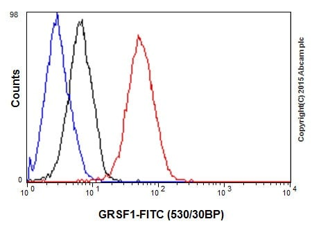 Flow Cytometry - Anti-GRSF1 antibody [EPR16678] - BSA and Azide free (ab246330)