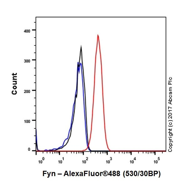Flow Cytometry - Anti-Fyn antibody [EPR19636] - BSA and Azide free (ab246333)