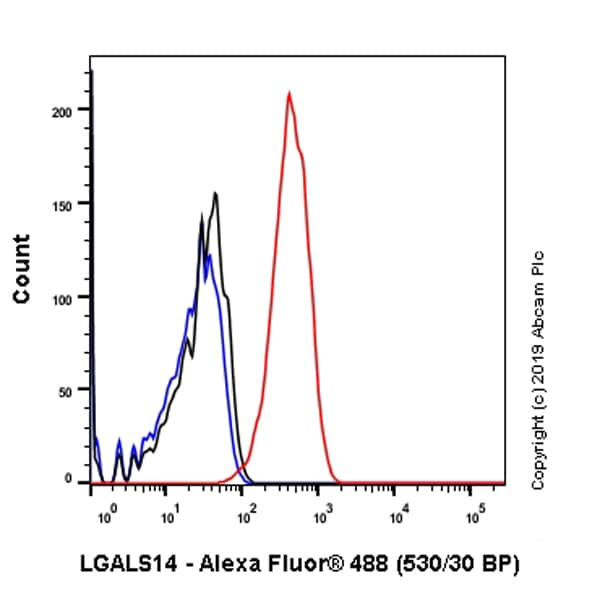 Flow Cytometry - Anti-LGALS14 antibody [EPR9665] - BSA and Azide free (ab246345)