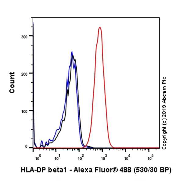 Flow Cytometry - Anti-HLA-DPB1 antibody [SP229] - BSA and Azide free (ab246351)