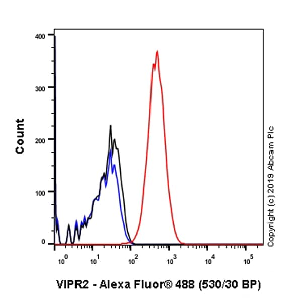 Flow Cytometry - Anti-VPAC2 antibody [SP235] - BSA and Azide free (ab246352)