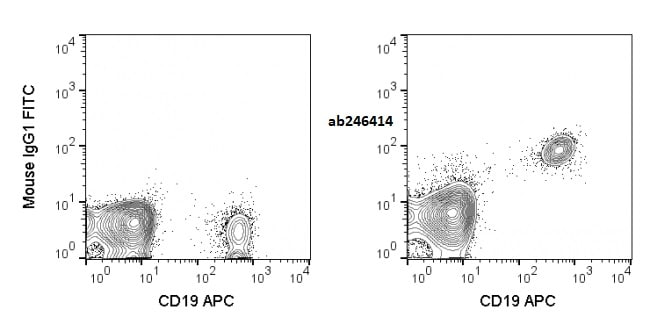 Flow Cytometry - Anti-CD40 antibody [G28.5] (FITC) (ab246414)