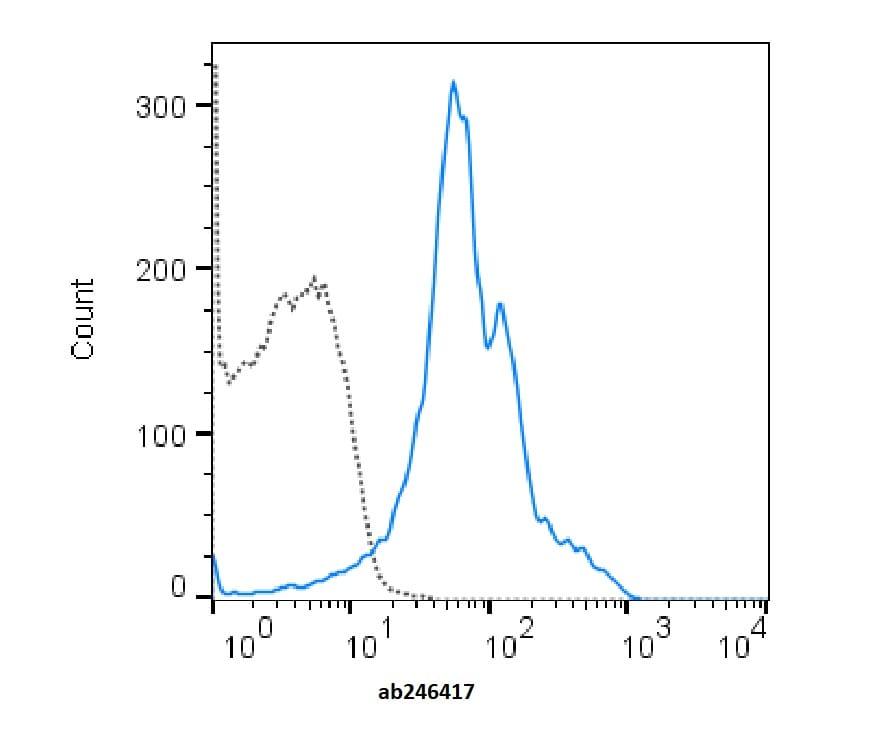 Flow Cytometry - PerCP/Cy5.5® Anti-CD11a antibody [M17/4] (ab246417)